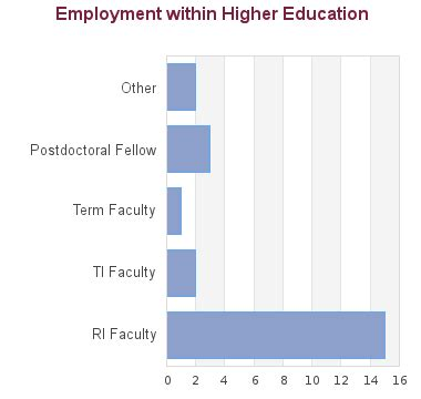 PhD Country Directory - Higher Education Commission